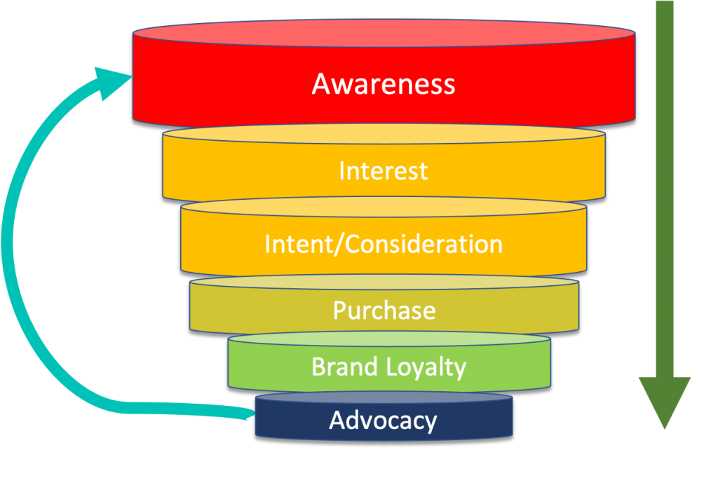 Marketing Funnel - Obtain Leads through Giveaways